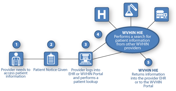 Health Information Technology Flow Pictures to Pin on ...